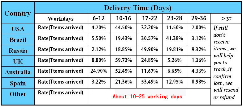 Delivery time pic
