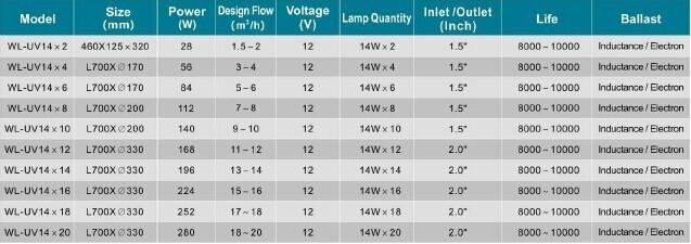 Водоочистной прибор LASWIM 12 140W WL-UV14X10