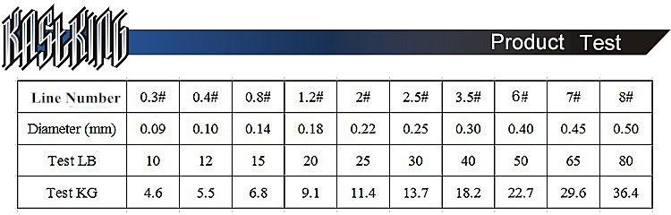 переводная таблица из lb в мм для плетенок