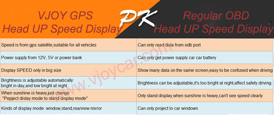 """Купить Q7 5.5 """"Универсальный Авто Автомобиль GPS HUD Скорость Пробег Дисплей Цифровой Спидометр Автомобиля Предупреждения Превышения Скорости Во Избежание Солнечность"""