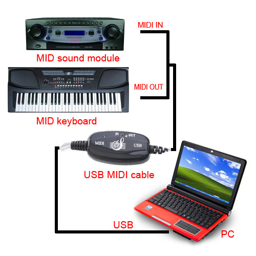 Hot SALE!!New arrival USB to MIDI Converter Cable to PC Keyboard Interface Adapter Wholesale(China (Mainland))