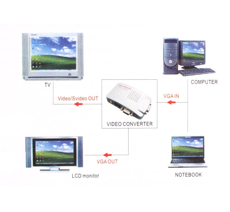 High Resolution Video Converter VGA to RCA NTSC PAL TV VCR S-Video USB Converter Box+4 Cable Free Shipping Wholesale(China (Mainland))
