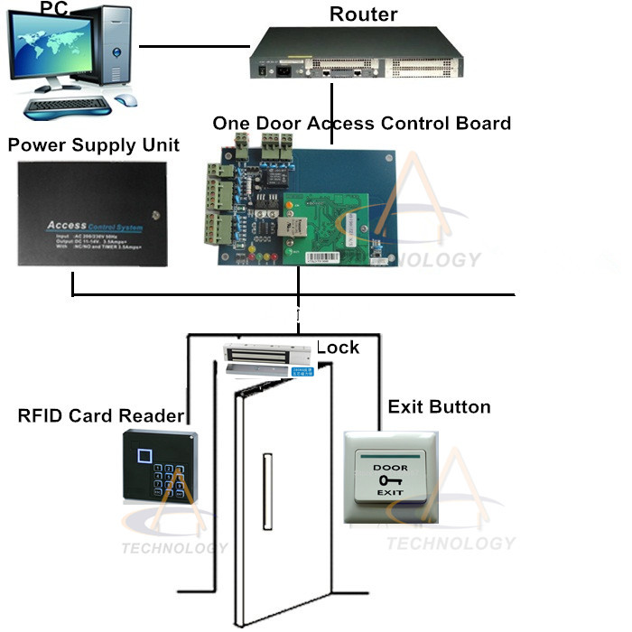 Wooden,Metal Door Access Control Kit TCPIP Access Control Board With Free Access Control Time Attendance Software Offered(China (Mainland))