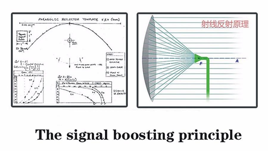 Mavic Pro Signal Enhance Booster Board Extended Range Parabolic Antenna Folded for DJI Mavic RC Drone Professional accessories