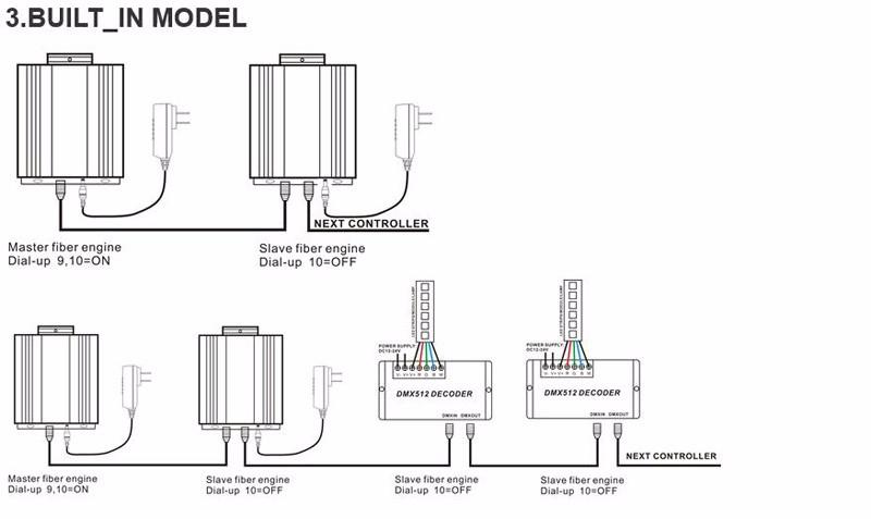 u00aedmx 45w rgb led  u2467 fiber fiber optic engine driver 28key  u1405