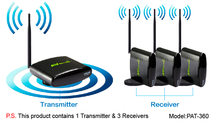 Wireless AV Sender with 1 Transmitter& 3 Receivers for Audio and Video with RCA Cable, Model:PAT-360(China (Mainland))