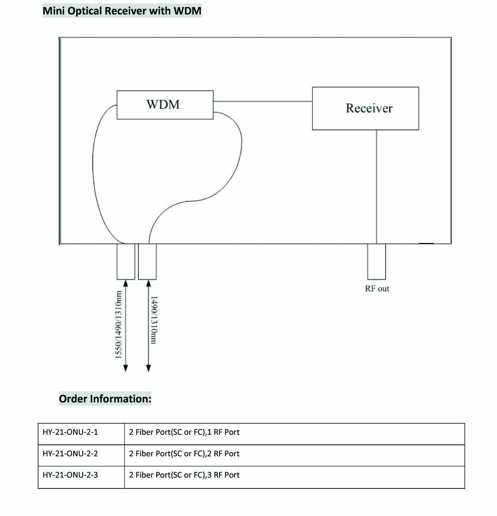 FTTH Receiver3