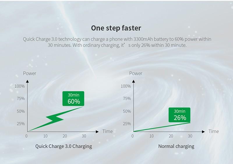 Original Nillkin 18W Quick Charge QC 3.0 EU/US/UK Plug QC3.0 Fast Wall Charger Adapter for Xiaomi mi max/mix/mi5/mi5s/plus/mi4c