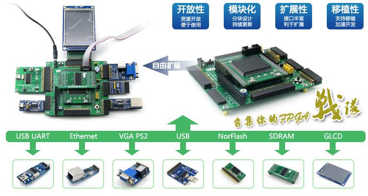 EP3C16 EP3C16Q240C8N Cyclone III FPGA development board core-board