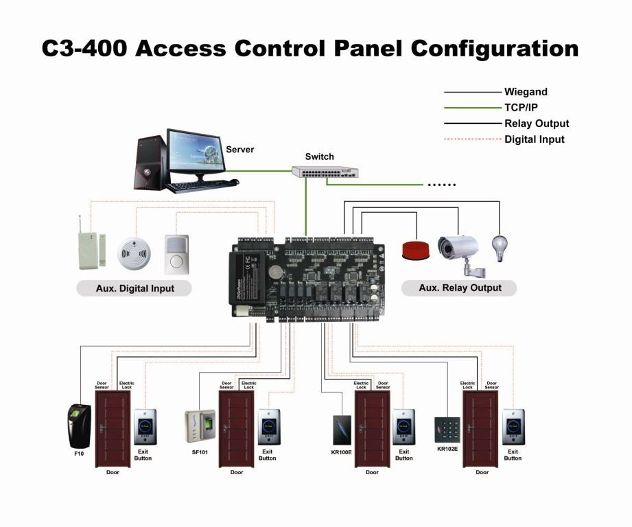 4 doors access control panel C3-400 door access control system with 4pcs KR100E linux system with TCP/IP communicatiom zkaccess
