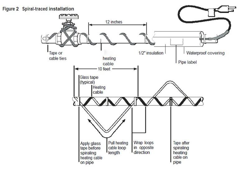 Water Pipe Roof Gutter Deicing Kit Antifreeze Self