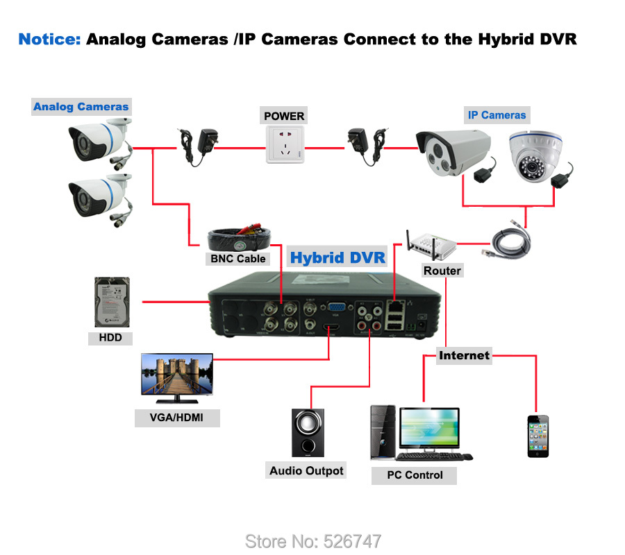 Analog  IPC Connect to DVR-1104E
