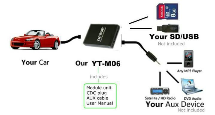 Yatour YT-M06 for Honda Acura 2004-2011 Car Audio Radio USB Adapter Player Digital  Music Changer Mp3 Player for Accord Civic