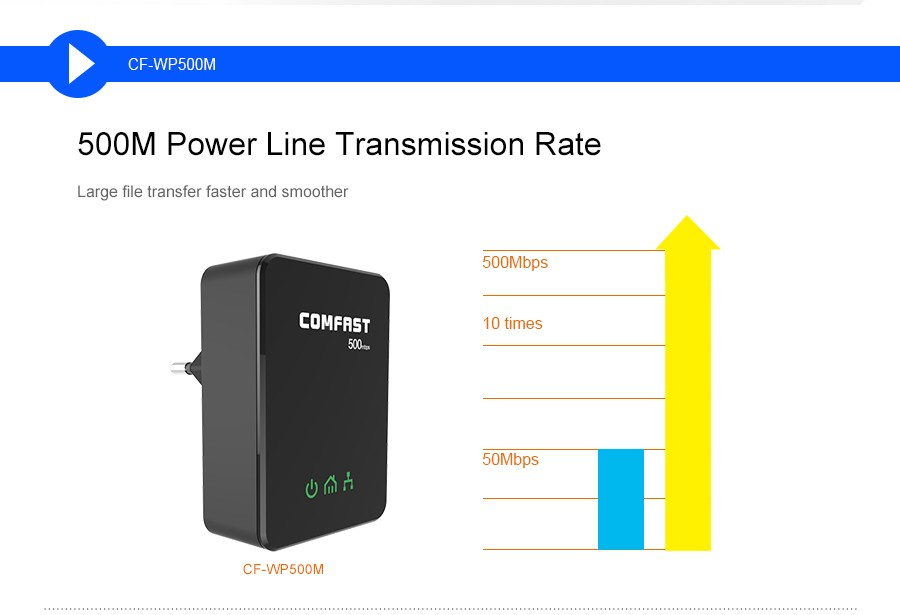 Сетевая карта PLC Powerline homeplug av COMFAST cf/wp500m 500Mbps PLC homeplug av /Powerline