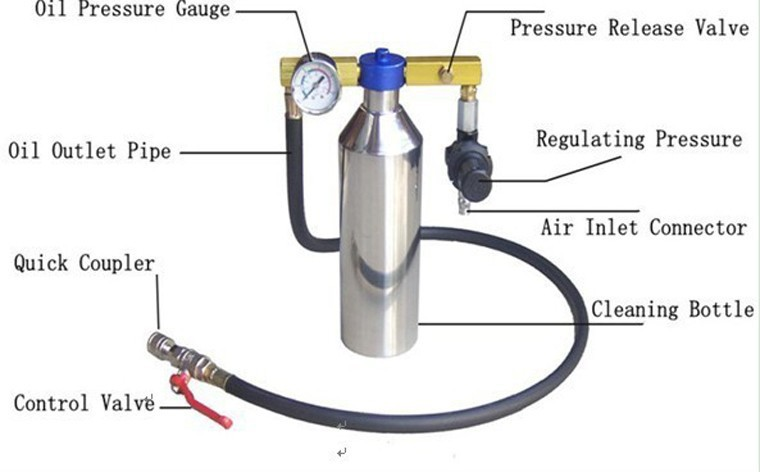 Air intake system cleaner Three-Way Catalytic Converter tester Free disassembly injector cleaning tools(China (Mainland))