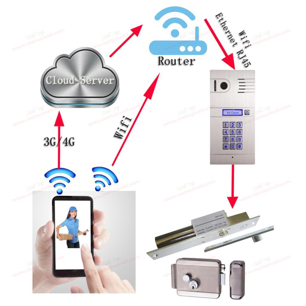 Гаджет  3G 4G/WiFi IP intercom system two-way intercom remotely unlock door via Smartphone mobile global video door phone None Безопасность и защита