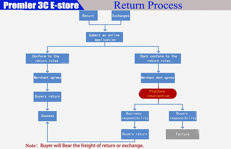 return process5