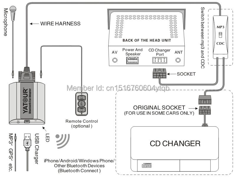 Yatour Bluetooth car kit music interface for Volvo HU radio