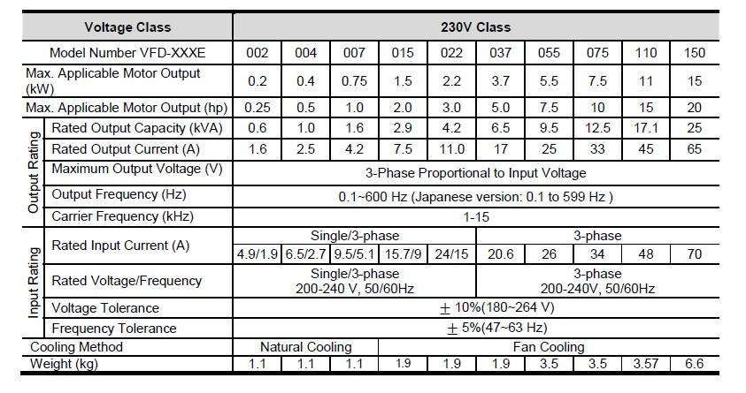 VFD-E 220V