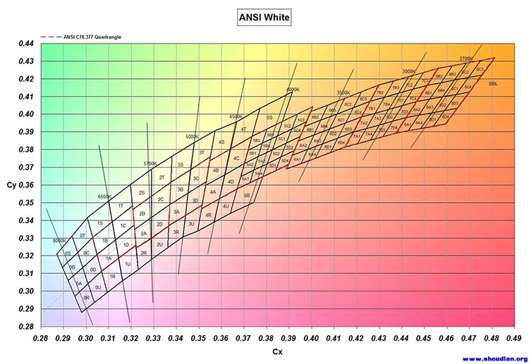 5pcs Cree Xlamp XM-L2 T6 U2 U3 Neutral White 4B 4500K 10W High Power LED Emitter Chip with 20MM Heatsink For Flashlight DIY XML2