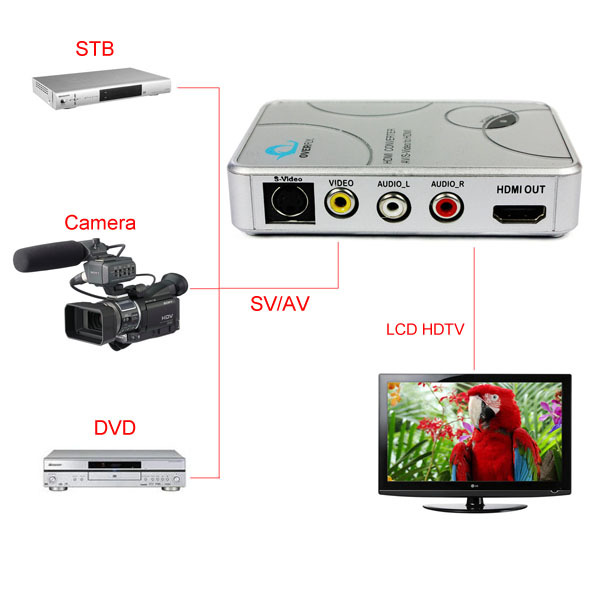 Hot Selling RCA CVBS S-Video AV HDMI Converter Adapter Analog Digital R/L Audio 1080P - Guangzhou PinCe household products co., LTD store