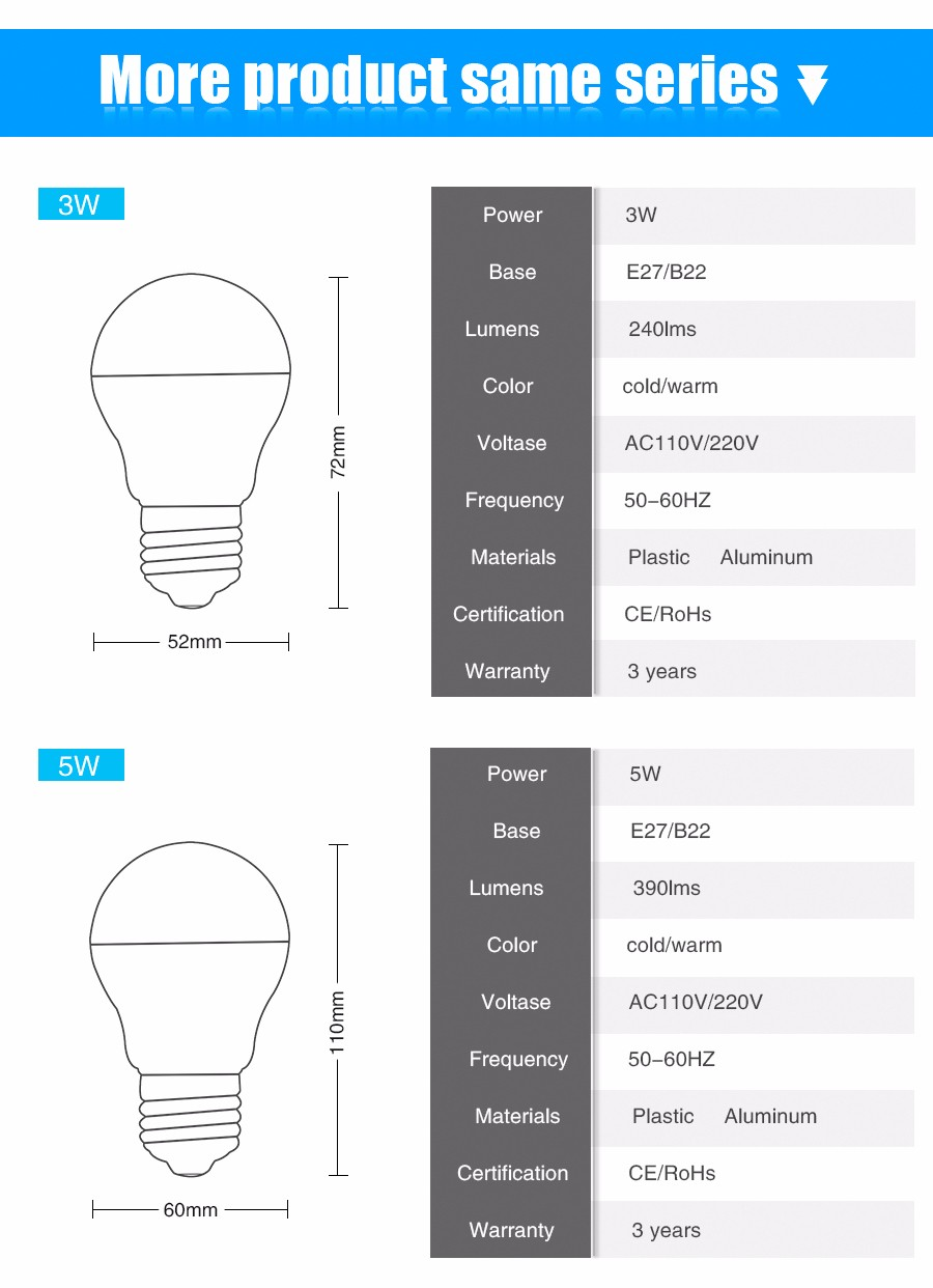 E27/B22 Led Lamp 110v/220v Light Aluminum base globe Interior Lighting 3w 5w 7w 9w 12w 15w Cold Warm White Replacement Bulbs