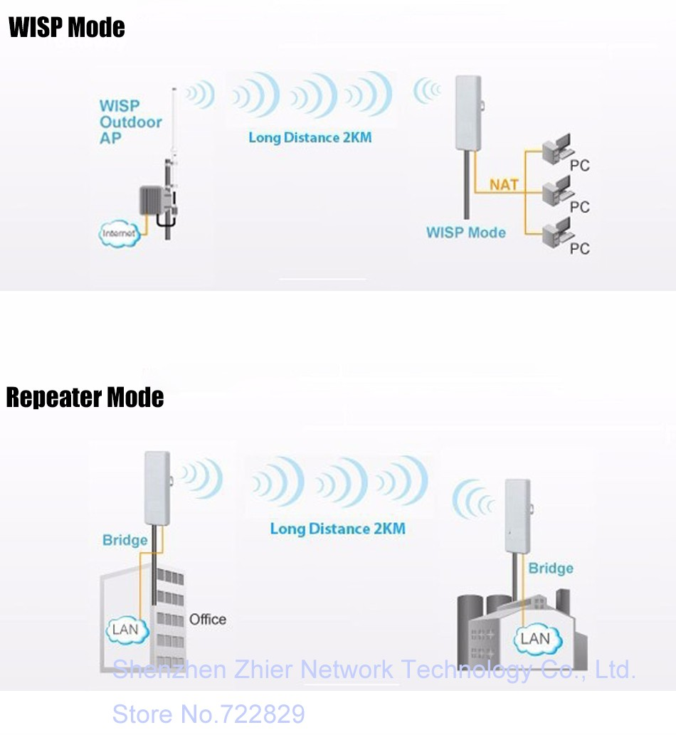 Multi version 2 4 ghz cpe 150 mbps longue distance ap pont - Repeteur wifi free ...
