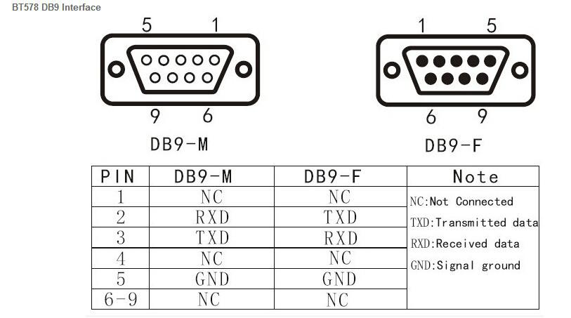Bluetooth Wireless Serial Port Adapter BTLink Bluetooth