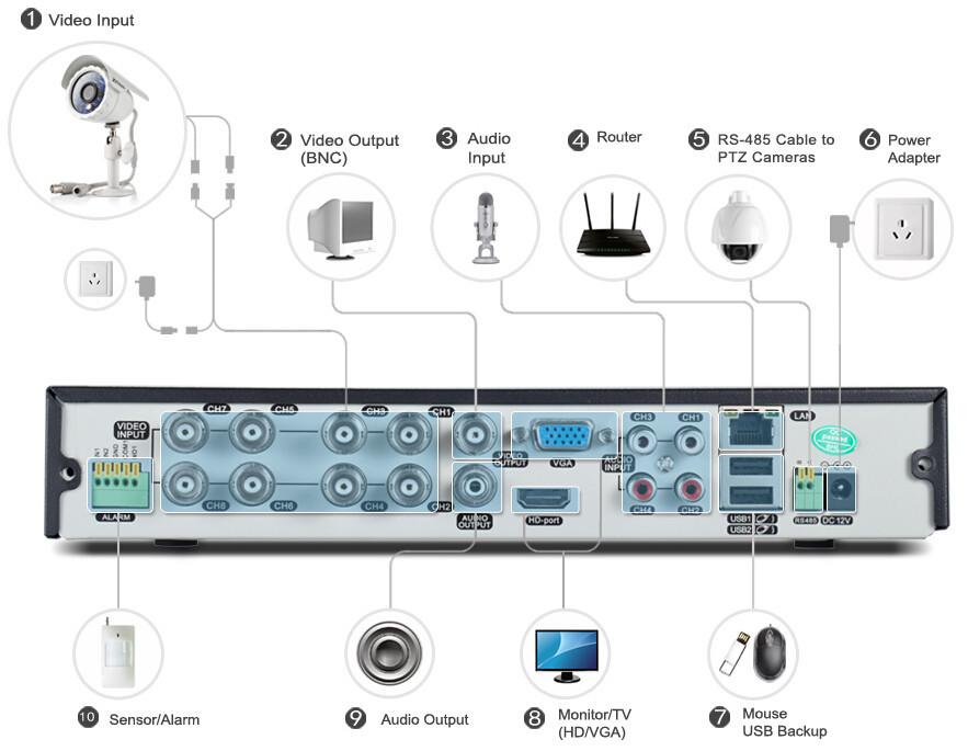 CCTV Видеорегистратор USECURE 8CH 960H CCTV DVR NVR HVR HDMI 1080P 960H iphone 3G WIFI US-9418V