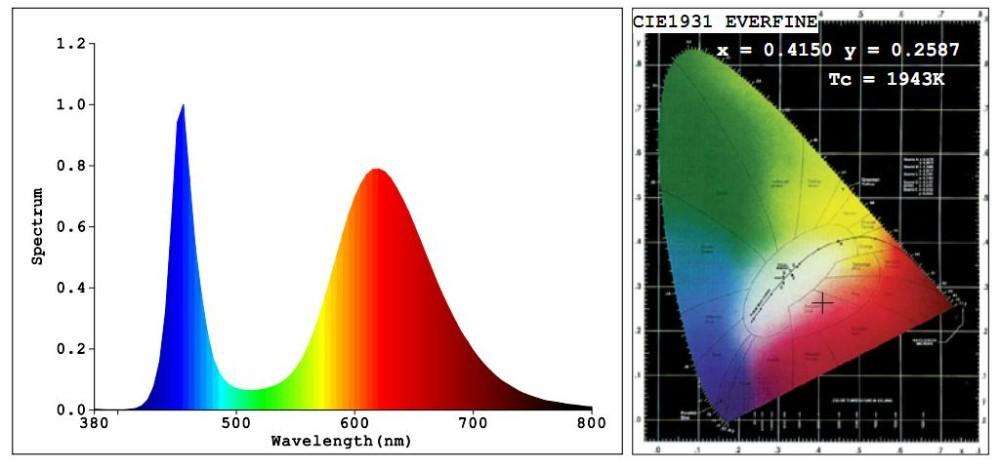 Vollspektrum LED Chip